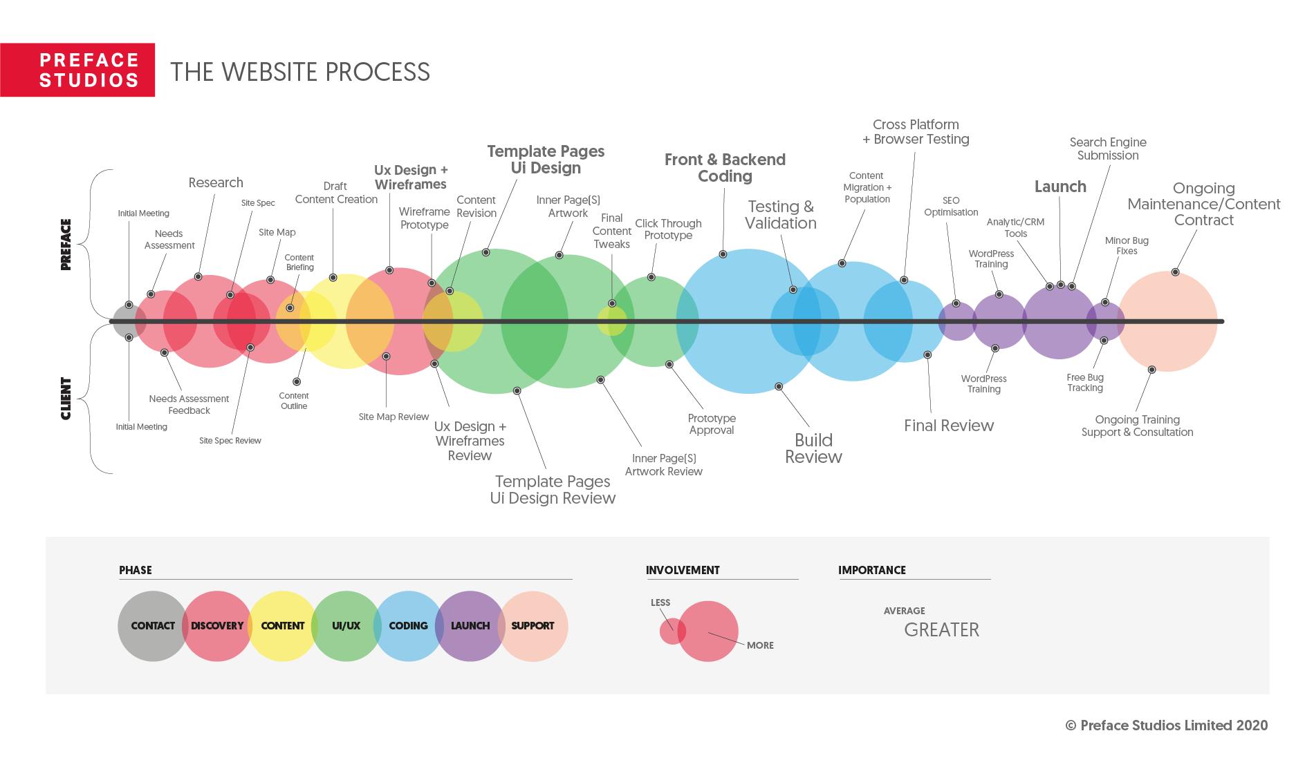 The Preface Web Design and Development Process